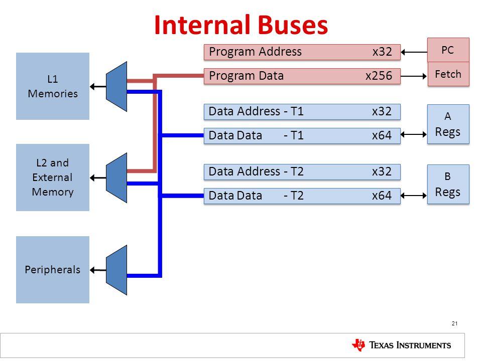 Internal Buses PC Program Addressx32 Program Data x256 A Regs A Regs B Regs B Regs Data Address - T1 x32 Data Data - T1 x64 Data Address - T2x32 Data