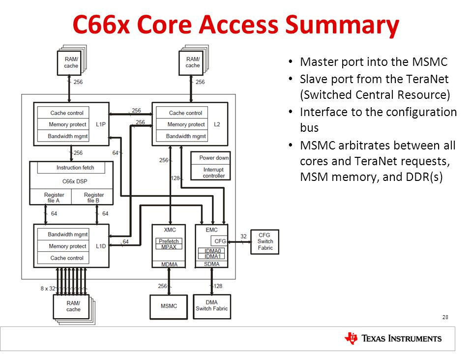 C66x Core Access Summary Master port into the MSMC Slave port from the TeraNet (Switched Central Resource) Interface to the configuration bus MSMC arb