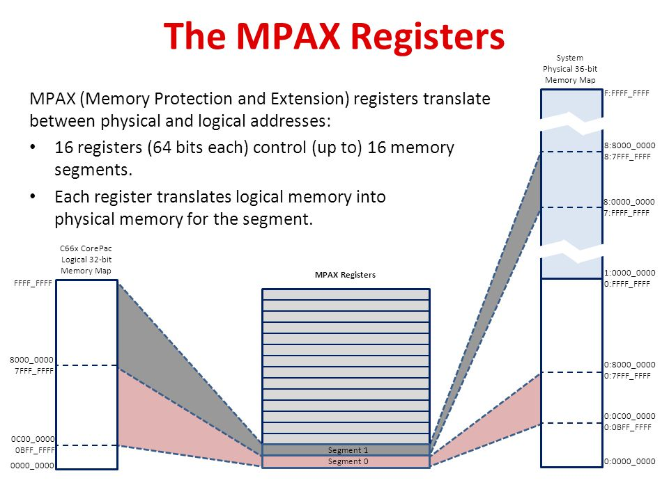The MPAX Registers MPAX (Memory Protection and Extension) registers translate between physical and logical addresses: 16 registers (64 bits each) cont
