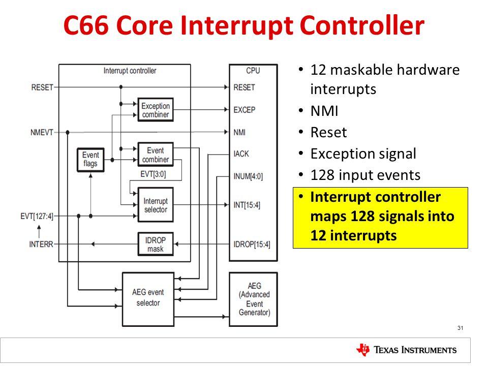 C66 Core Interrupt Controller 12 maskable hardware interrupts NMI Reset Exception signal 128 input events Interrupt controller maps 128 signals into 1