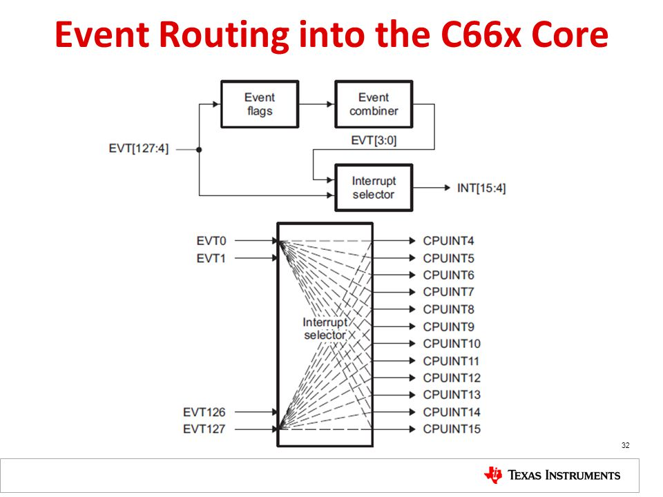 Event Routing into the C66x Core 32