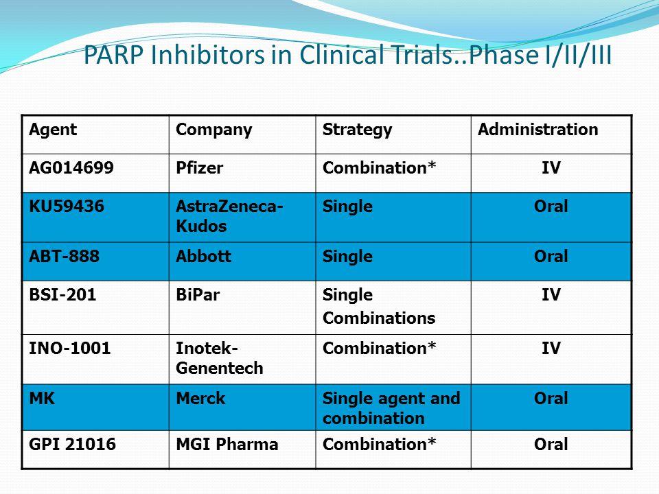 PARP Inhibitors in Clinical Trials..Phase I/II/III AgentCompanyStrategyAdministration AG014699PfizerCombination*IV KU59436AstraZeneca- Kudos SingleOra