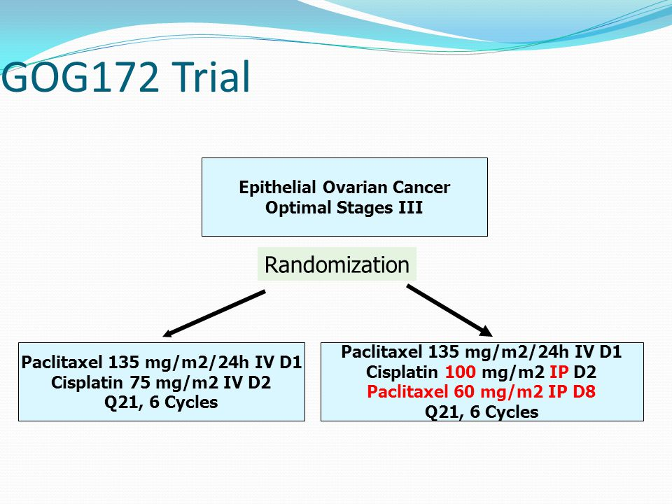 GOG172 Trial Epithelial Ovarian Cancer Optimal Stages III Paclitaxel 135 mg/m2/24h IV D1 Cisplatin 75 mg/m2 IV D2 Q21, 6 Cycles Paclitaxel 135 mg/m2/2