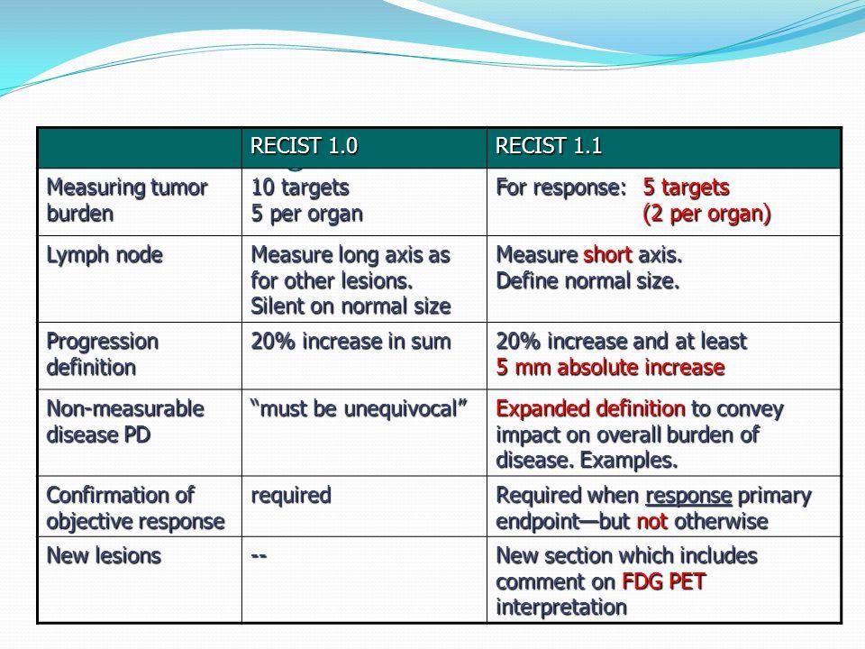 What HAS changed in RECIST 1.1 RECIST 1.0 RECIST 1.1 Measuring tumor burden 10 targets 5 per organ For response:5 targets (2 per organ) Lymph node Mea