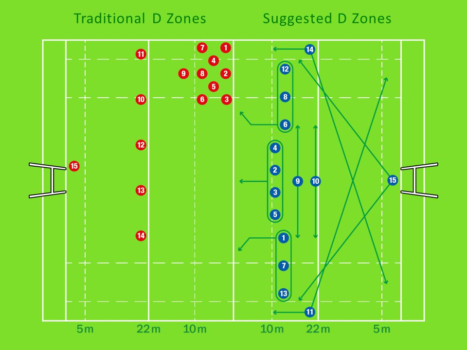 Traditional D ZonesSuggested D Zones