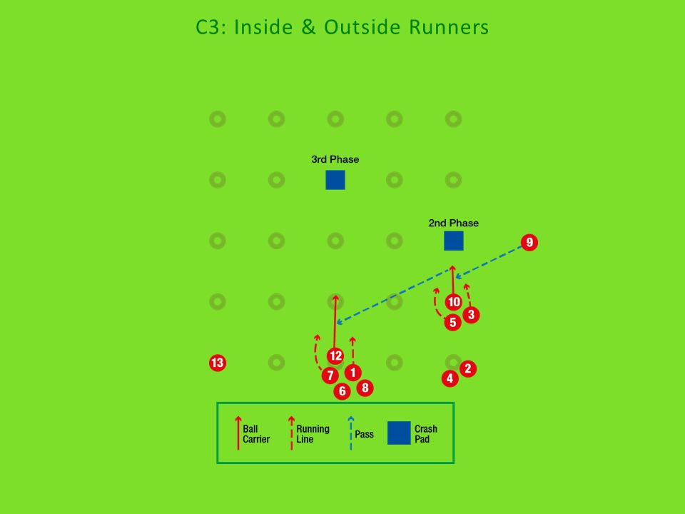 C3: Inside & Outside Runners
