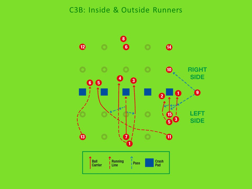 C3B: Inside & Outside Runners