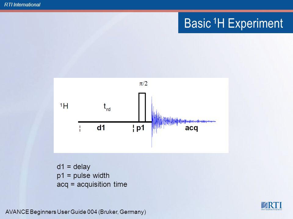 RTI International Basic 1 H Experiment d1 = delay p1 = pulse width acq = acquisition time AVANCE Beginners User Guide 004 (Bruker, Germany)