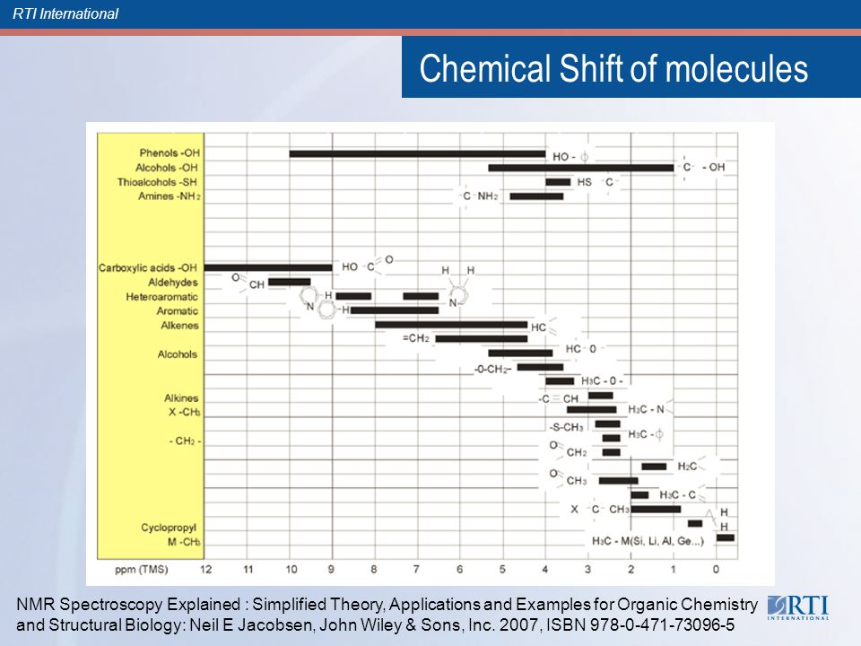 RTI International Chemical Shift of molecules NMR Spectroscopy Explained : Simplified Theory, Applications and Examples for Organic Chemistry and Structural Biology: Neil E Jacobsen, John Wiley & Sons, Inc.