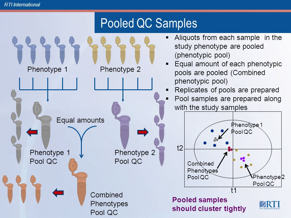 RTI International Pooled QC Samples Phenotype 1 Phenotype 2 Phenotype 1 Pool QC Phenotype 2 Pool QC Combined Phenotypes Pool QC Equal amounts  Aliquots from each sample in the study phenotype are pooled (phenotypic pool)  Equal amount of each phenotypic pools are pooled (Combined phenotypic pool)  Replicates of pools are prepared  Pool samples are prepared along with the study samples t2 t1 Combined Phenotypes Pool QC Phenotype 1 Pool QC Phenotype 2 Pool QC Pooled samples should cluster tightly