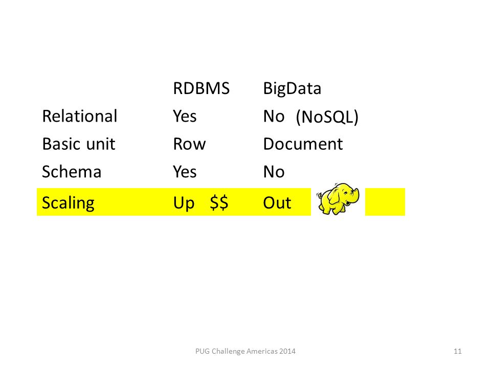 ScalingUpOut $$ (NoSQL) 11PUG Challenge Americas 2014 RDBMSBigData RelationalYesNo Basic unitRowDocument SchemaYesNo