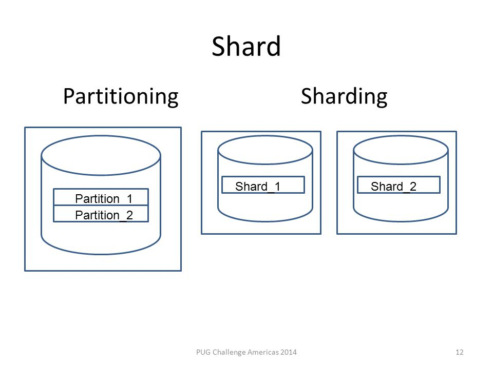 Shard PUG Challenge Americas 201412 PartitioningSharding Partition_1 Partition_2 Shard_1Shard_2
