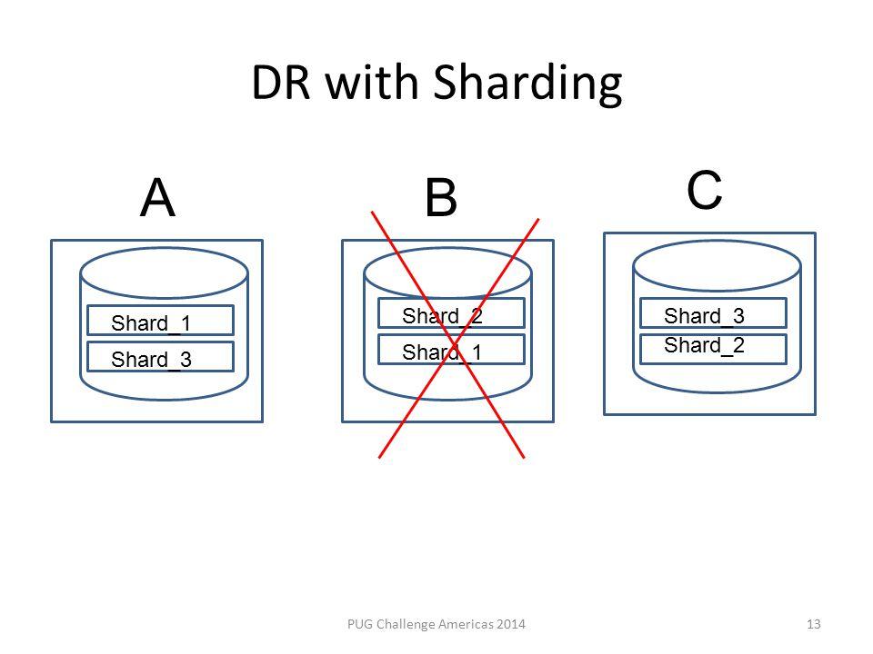 DR with Sharding PUG Challenge Americas 201413 Shard_2 Shard_1 Shard_3 Shard_2 AB C