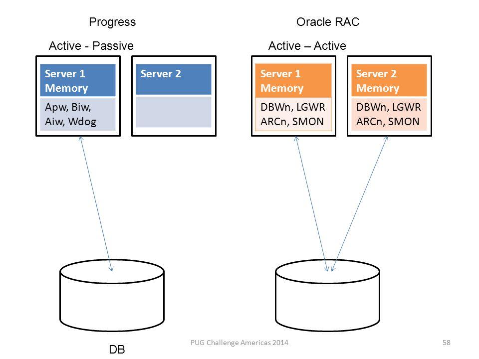 Server 1 Memory Apw, Biw, Aiw, Wdog Server 2Server 1 Memory DBWn, LGWR ARCn, SMON Server 2 Memory DBWn, LGWR ARCn, SMON Active - PassiveActive – Active DB 58PUG Challenge Americas 2014 ProgressOracle RAC