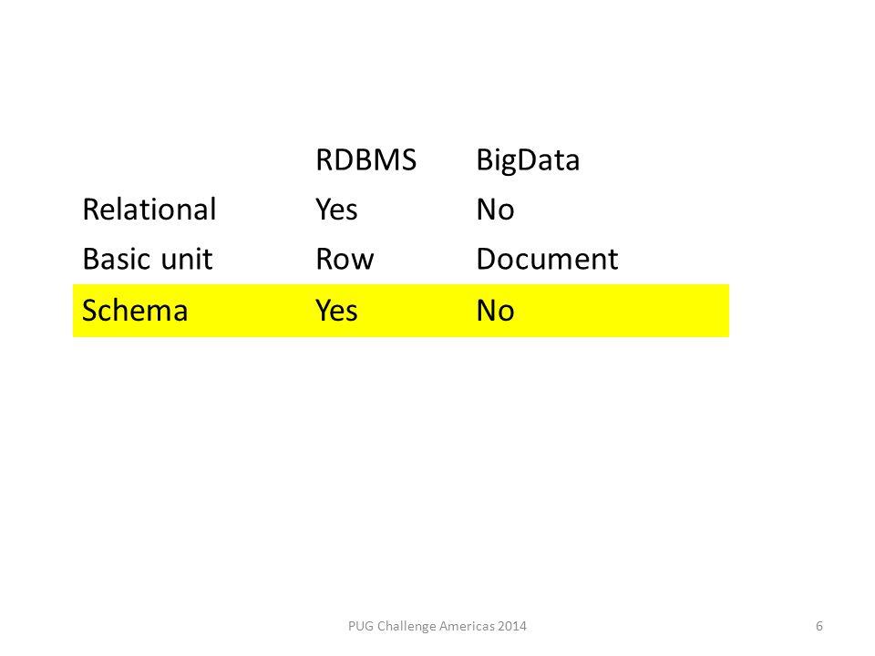 RDBMSBigData RelationalYesNo Basic unitRowDocument 6PUG Challenge Americas 2014 SchemaYesNo