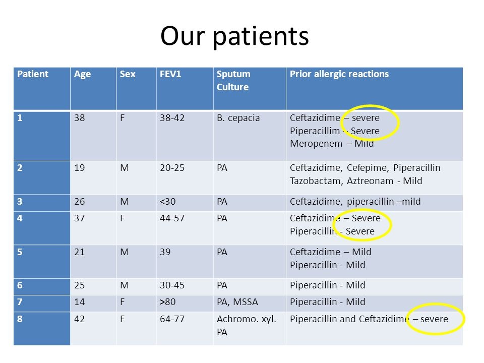 Our patients PatientAgeSexFEV1Sputum Culture Prior allergic reactions 138F38-42B.