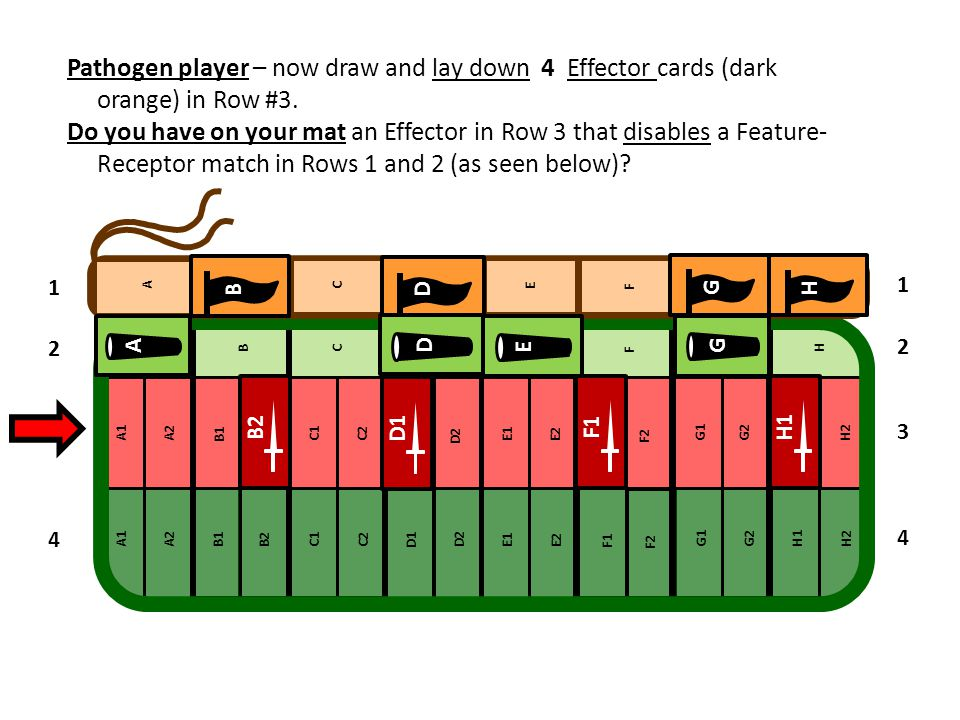 Pathogen player – now draw and lay down 4 Effector cards (dark orange) in Row #3. Do you have on your mat an Effector in Row 3 that disables a Feature