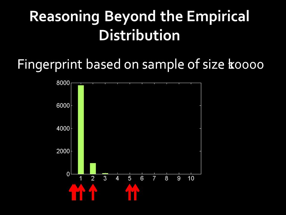Reasoning Beyond the Empirical Distribution Fingerprint based on sample of size kFingerprint based on sample of size 10000