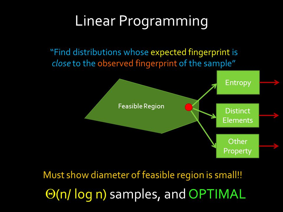 Linear Programming Find distributions whose expected fingerprint is close to the observed fingerprint of the sample Feasible Region Must show diameter of feasible region is small!.