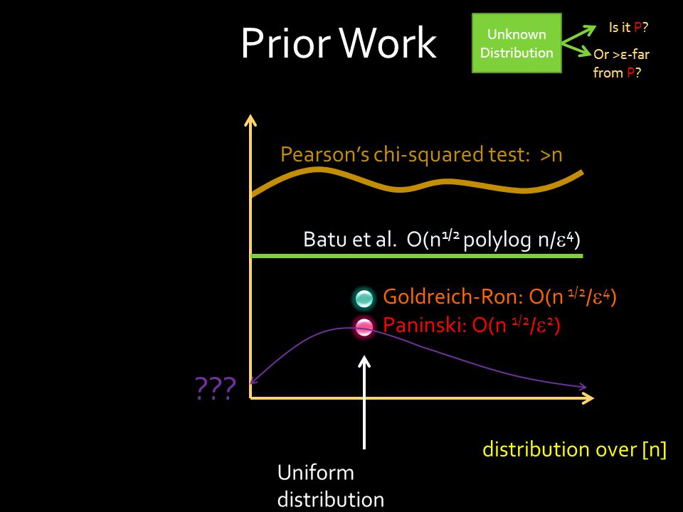 Prior Work Data needed Type of input: distribution over [n] Uniform distribution .