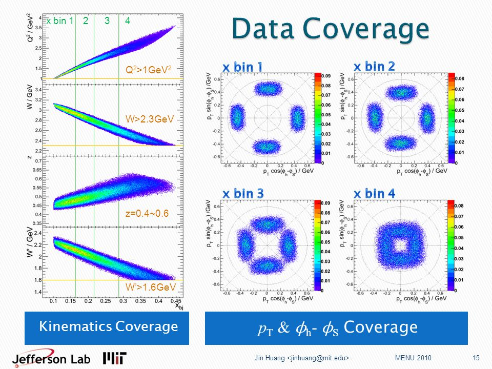 p T & ϕ h - ϕ S Coverage MENU 2010 Jin Huang 15 Kinematics Coverage Q 2 >1GeV 2 W>2.3GeV z=0.4~0.6 W'>1.6GeV x bin 1 234
