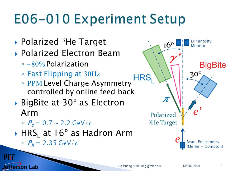 MENU 2010 Jin Huang 9  Polarized 3 He Target  Polarized Electron Beam ◦ ~80% Polarization ◦ Fast Flipping at 30Hz ◦ PPM Level Charge Asymmetry controlled by online feed back  BigBite at 30º as Electron Arm ◦ P e = 0.7 ~ 2.2 GeV/c  HRS L at 16º as Hadron Arm ◦ P h = 2.35 GeV/c Beam Polarimetry (Møller + Compton) Luminosity Monitor