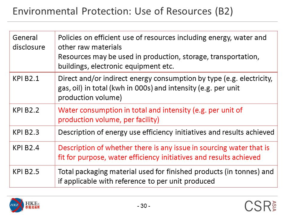 Environmental Protection: Use of Resources (B2) - 30 - General disclosure Policies on efficient use of resources including energy, water and other raw