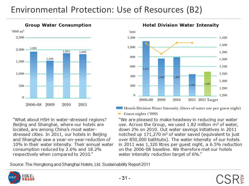 Environmental Protection: Use of Resources (B2) Source: The Hongkong and Shanghai Hotels, Ltd. Sustainability Report 2011 - 31 - Group Water Consumpti