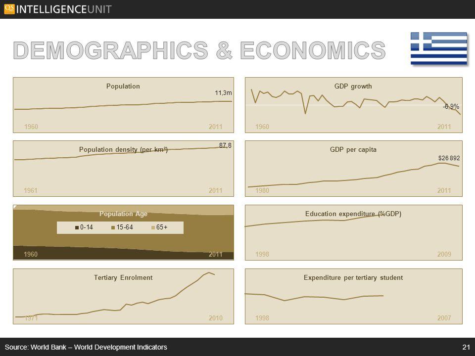 Source: World Bank – World Development Indicators21