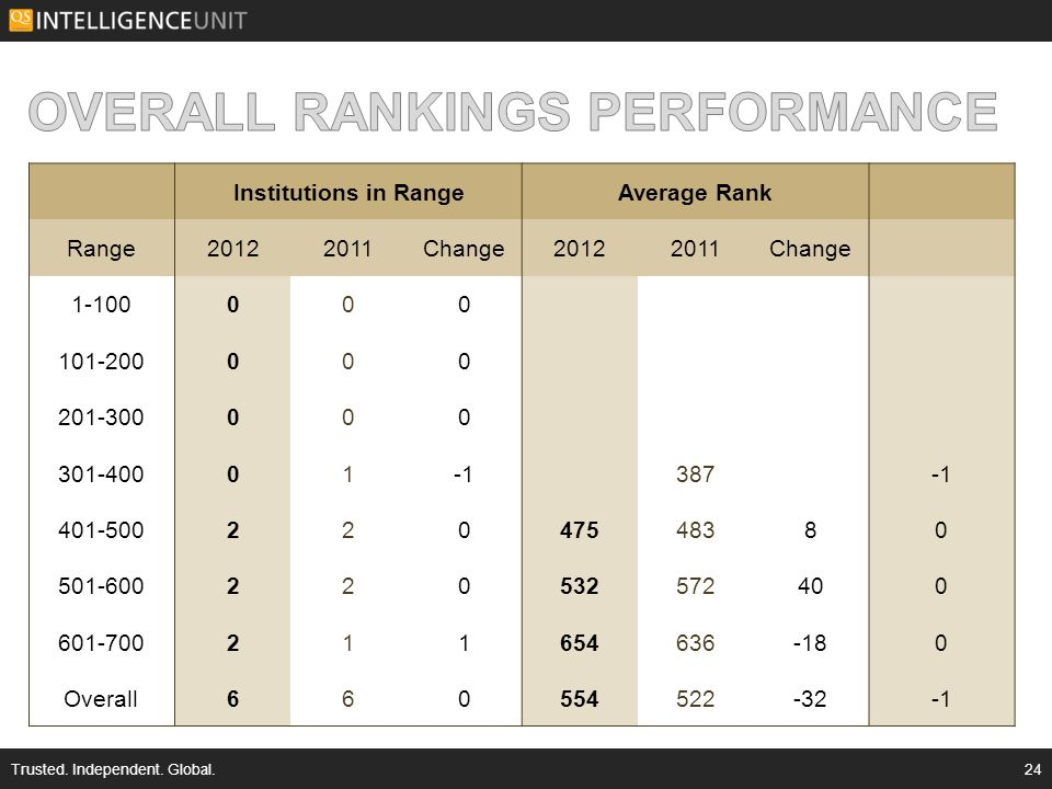 Institutions in RangeAverage Rank Range20122011Change20122011Change 1-100000 101-200000 201-300000 301-40001 387 401-50022047548380 501-600220532572400 601-700211654636-180 Overall660554522-32 Trusted.