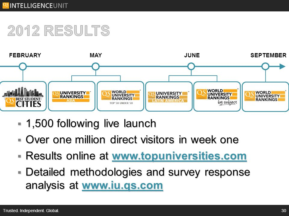 1,500 following live launch  Over one million direct visitors in week one  Results online at www.topuniversities.com www.topuniversities.com  Detailed methodologies and survey response analysis at www.iu.qs.com www.iu.qs.com Trusted.