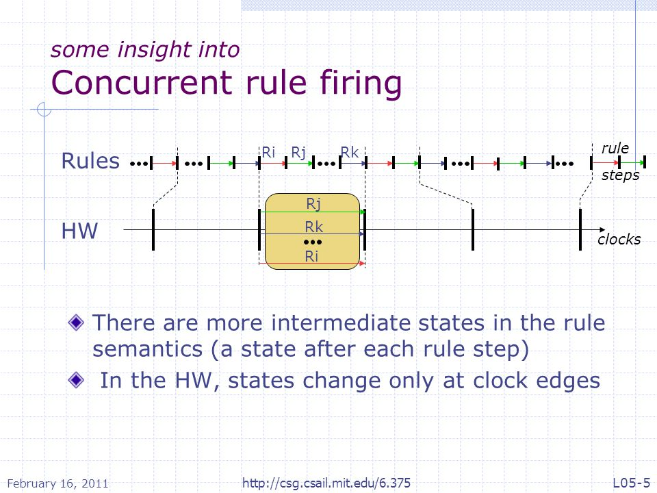 Parallel execution reorders reads and writes In the rule semantics, each rule sees (reads) the effects (writes) of previous rules In the HW, rules only see the effects from previous clocks, and only affect subsequent clocks Rules HW clocks rule steps readswritesreadswritesreadswritesreadswritesreadswrites readswritesreadswrites February 16, 2011 L05-6http://csg.csail.mit.edu/6.375