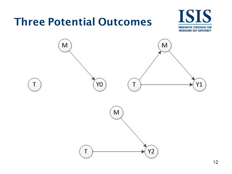 Three Potential Outcomes 12