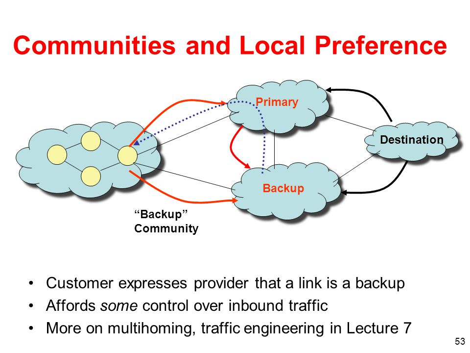 53 Communities and Local Preference Customer expresses provider that a link is a backup Affords some control over inbound traffic More on multihoming,