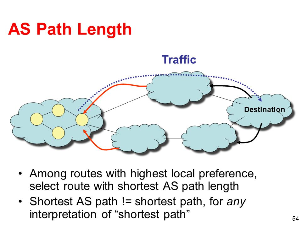 54 AS Path Length Among routes with highest local preference, select route with shortest AS path length Shortest AS path != shortest path, for any int