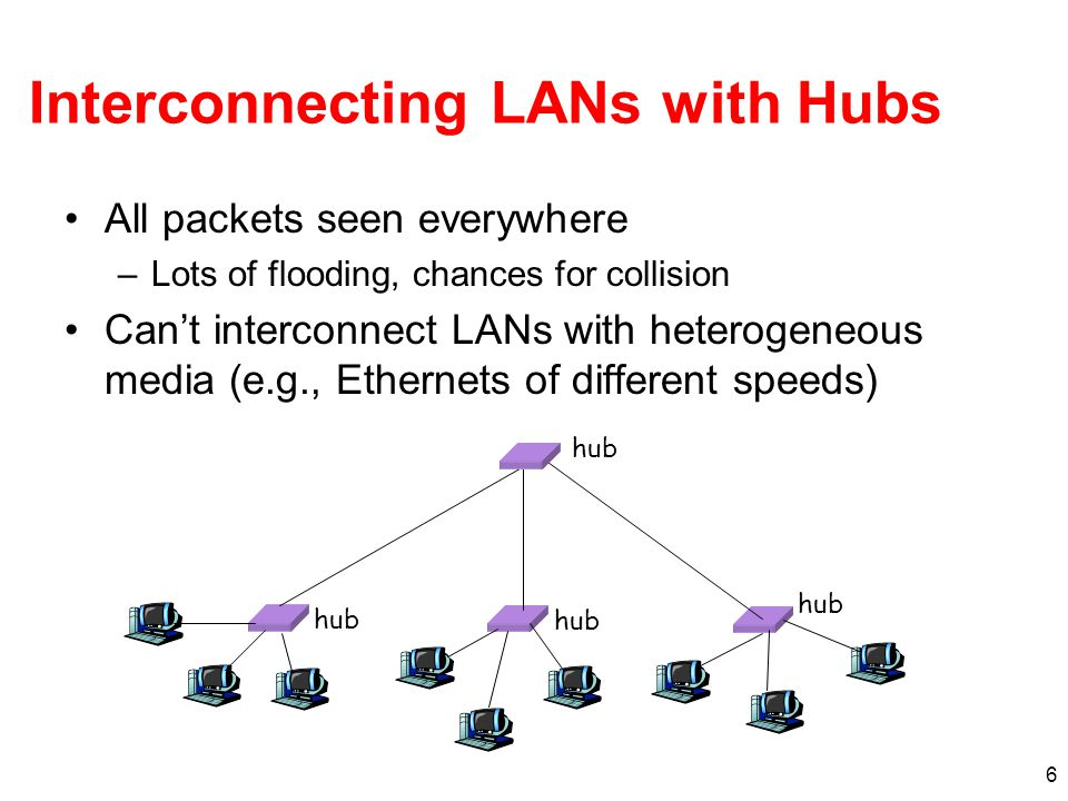 6 Interconnecting LANs with Hubs All packets seen everywhere –Lots of flooding, chances for collision Can't interconnect LANs with heterogeneous media