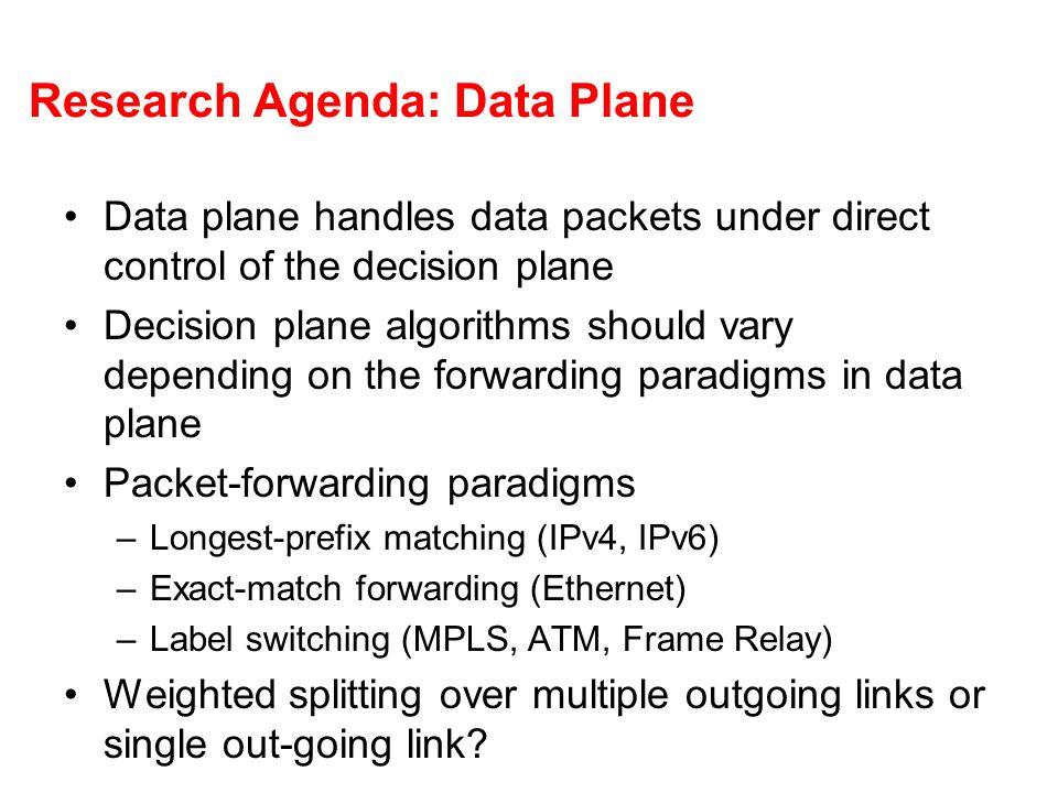 Research Agenda: Data Plane Data plane handles data packets under direct control of the decision plane Decision plane algorithms should vary depending