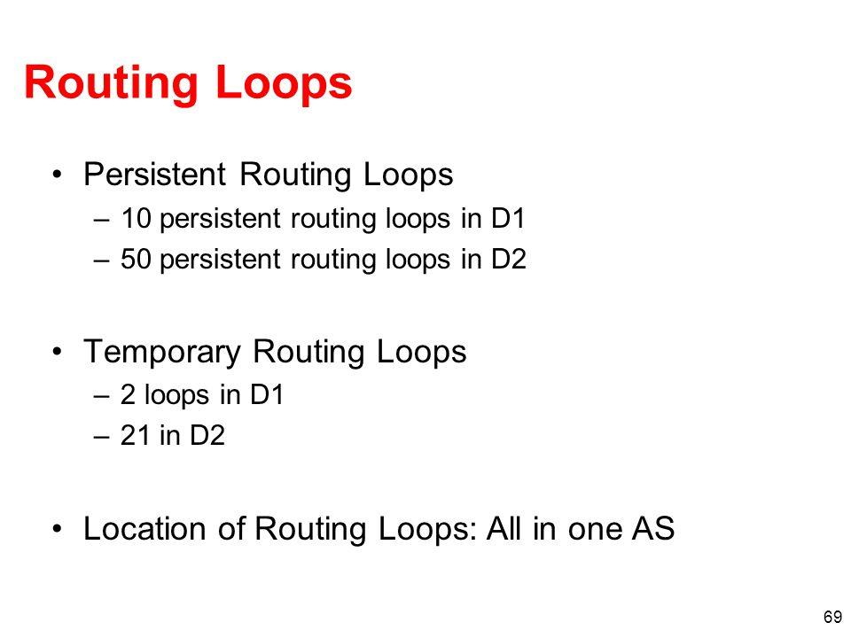 Routing Loops Persistent Routing Loops –10 persistent routing loops in D1 –50 persistent routing loops in D2 Temporary Routing Loops –2 loops in D1 –2
