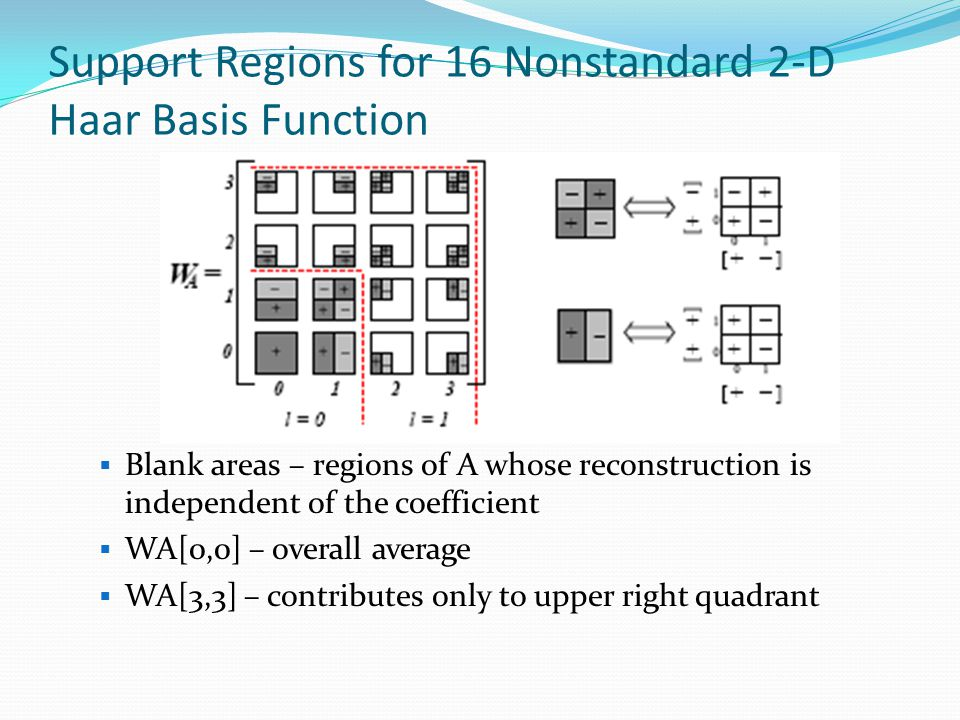 Support Regions for 16 Nonstandard 2-D Haar Basis Function  Blank areas – regions of A whose reconstruction is independent of the coefficient  WA[0,0] – overall average  WA[3,3] – contributes only to upper right quadrant