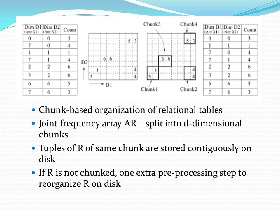 Chunk-based organization of relational tables Joint frequency array AR – split into d-dimensional chunks Tuples of R of same chunk are stored contiguously on disk If R is not chunked, one extra pre-processing step to reorganize R on disk