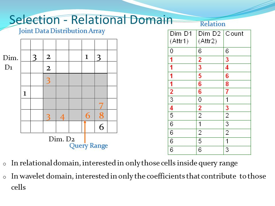 Selection - Relational Domain o In relational domain, interested in only those cells inside query range o In wavelet domain, interested in only the coefficients that contribute to those cells Dim.