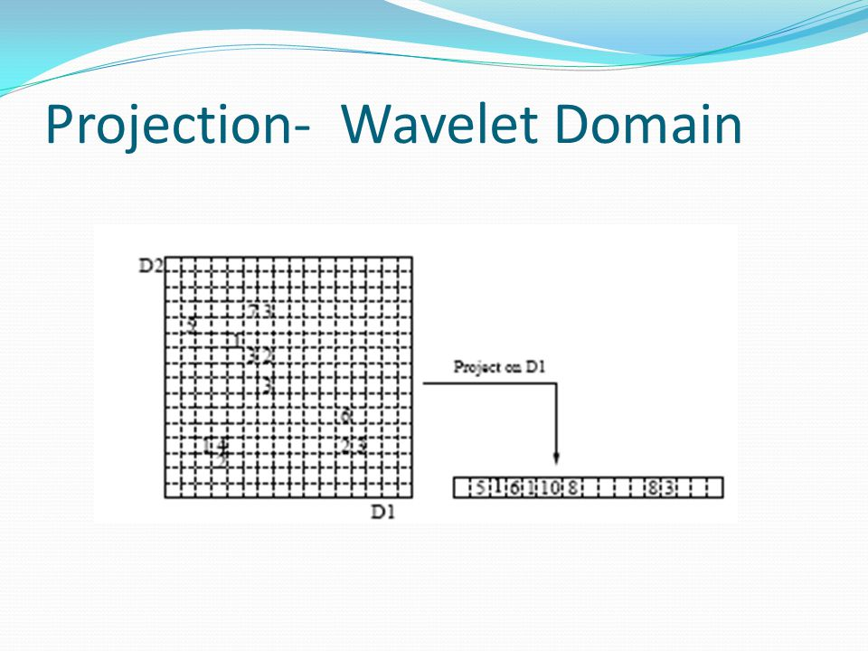 Projection- Wavelet Domain