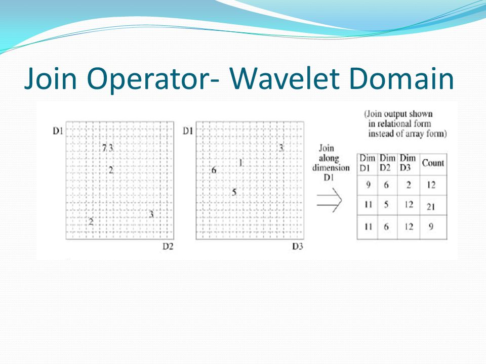Join Operator- Wavelet Domain