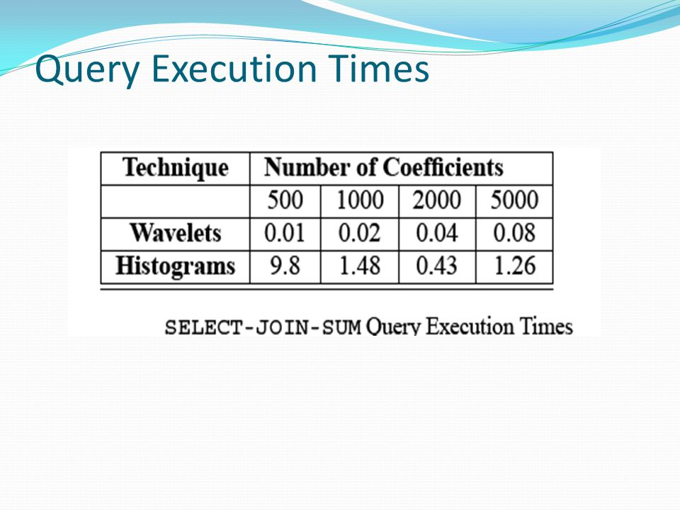 Query Execution Times