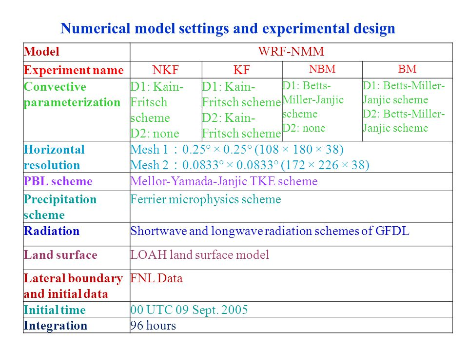 ModelWRF-NMM Experiment nameNKFKF NBMBM Convective parameterization D1: Kain- Fritsch scheme D2: none D1: Kain- Fritsch scheme D2: Kain- Fritsch scheme D1: Betts- Miller-Janjic scheme D2: none D1: Betts-Miller- Janjic scheme D2: Betts-Miller- Janjic scheme Horizontal resolution Mesh 1 : 0.25° × 0.25° (108 × 180 × 38) Mesh 2 : 0.0833° × 0.0833° (172 × 226 × 38) PBL schemeMellor-Yamada-Janjic TKE scheme Precipitation scheme Ferrier microphysics scheme RadiationShortwave and longwave radiation schemes of GFDL Land surfaceLOAH land surface model Lateral boundary and initial data FNL Data Initial time00 UTC 09 Sept.