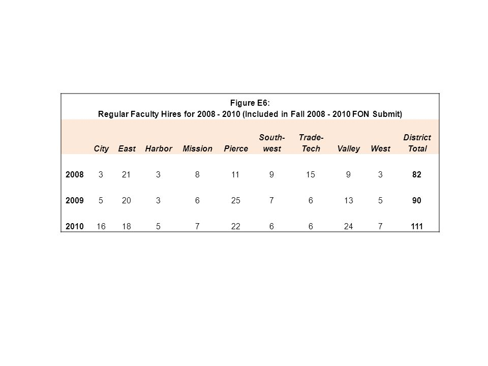 Figure E6: Regular Faculty Hires for 2008 - 2010 (Included in Fall 2008 - 2010 FON Submit) CityEastHarborMissionPierce South- west Trade- TechValleyWest District Total 200832138119159382 200952036257613590 20101618572266247111