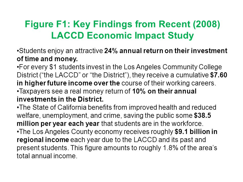 Figure F1: Key Findings from Recent (2008) LACCD Economic Impact Study Students enjoy an attractive 24% annual return on their investment of time and money.