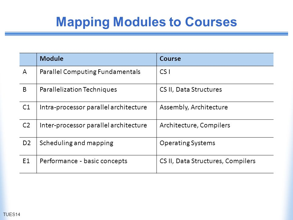 Mapping Modules to Courses ModuleCourse AParallel Computing FundamentalsCS I BParallelization TechniquesCS II, Data Structures C1Intra-processor parallel architectureAssembly, Architecture C2Inter-processor parallel architectureArchitecture, Compilers D2Scheduling and mappingOperating Systems E1Performance - basic conceptsCS II, Data Structures, Compilers TUES14