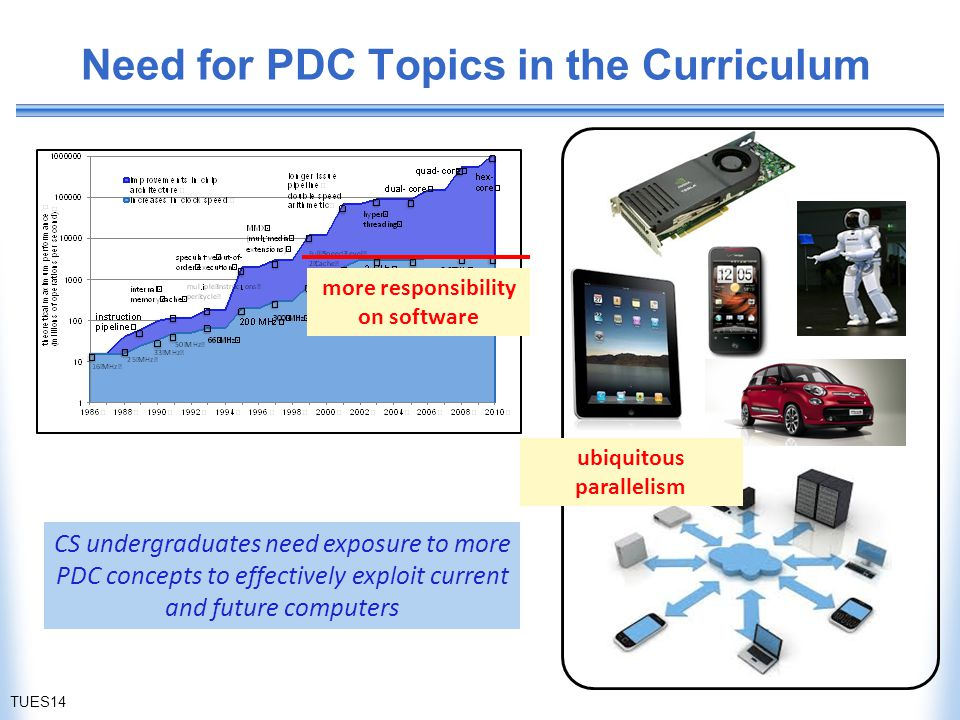 Need for PDC Topics in the Curriculum TUES14 more responsibility on software ubiquitous parallelism CS undergraduates need exposure to more PDC concepts to effectively exploit current and future computers