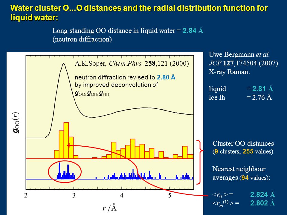 A.K.Soper, Chem.Phys. 258,121 (2000) neutron diffraction revised to 2.80 Å by improved deconvolution of g OO,g OH,g HH Water cluster O...O distances a